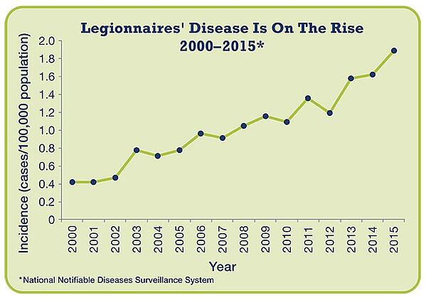 Legionnaires Disease On the rise