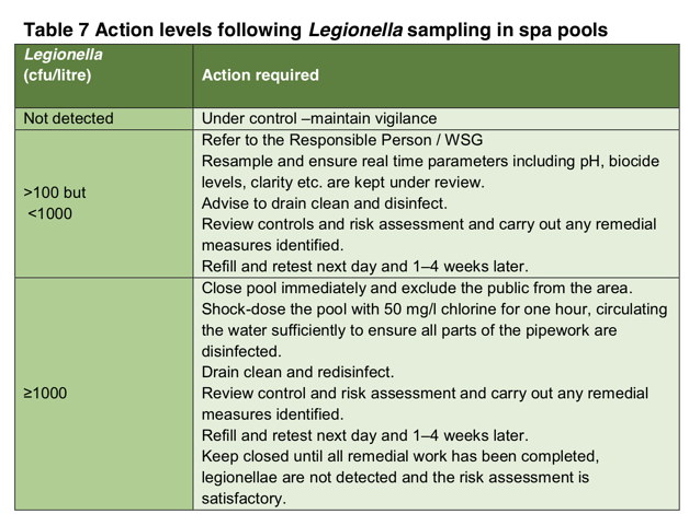 Legionella action level