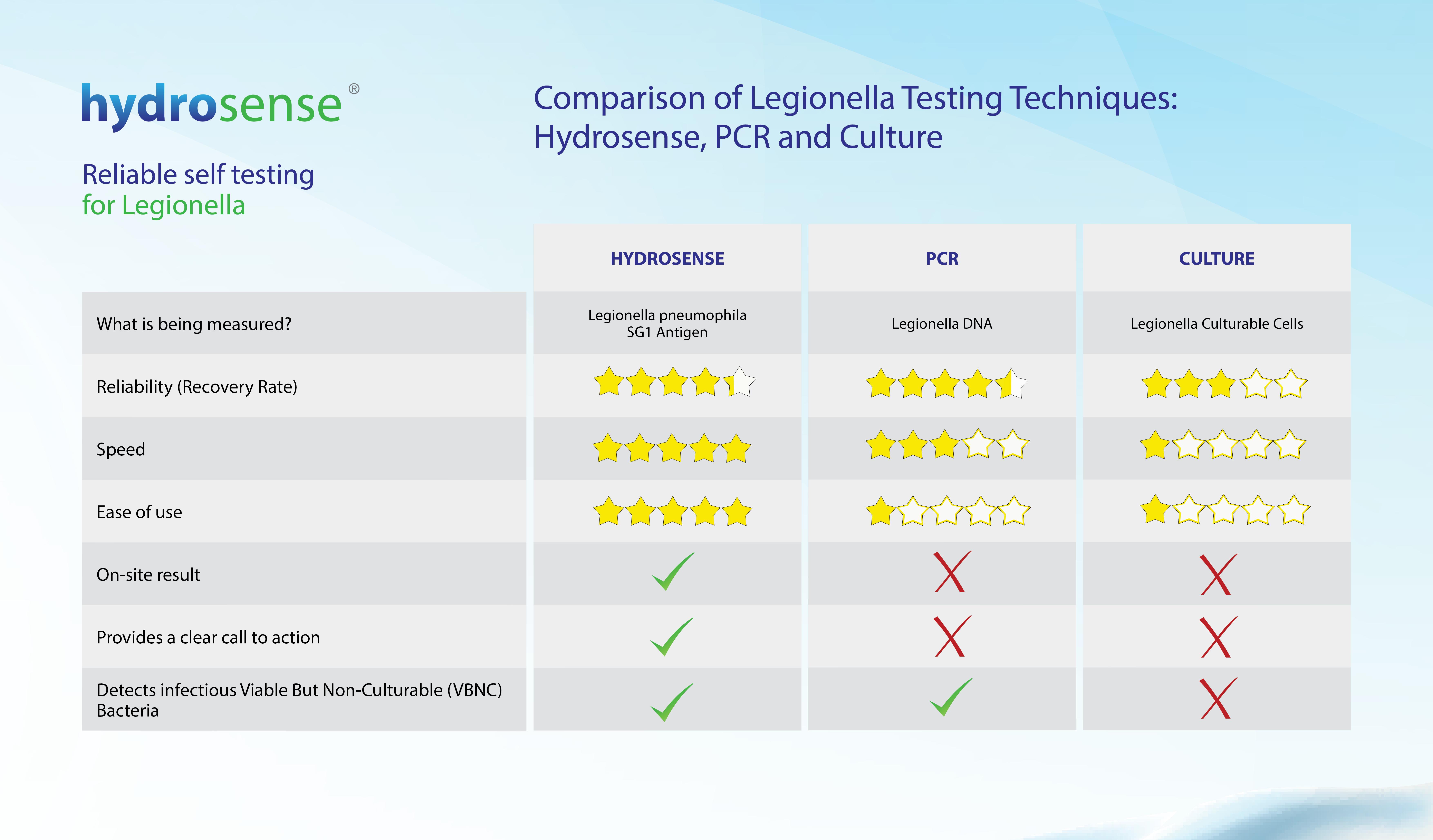 Legionella Testing Methods Comparison