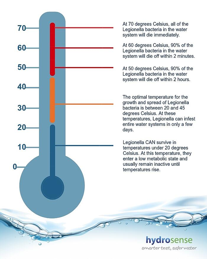 Legionella temperature graph